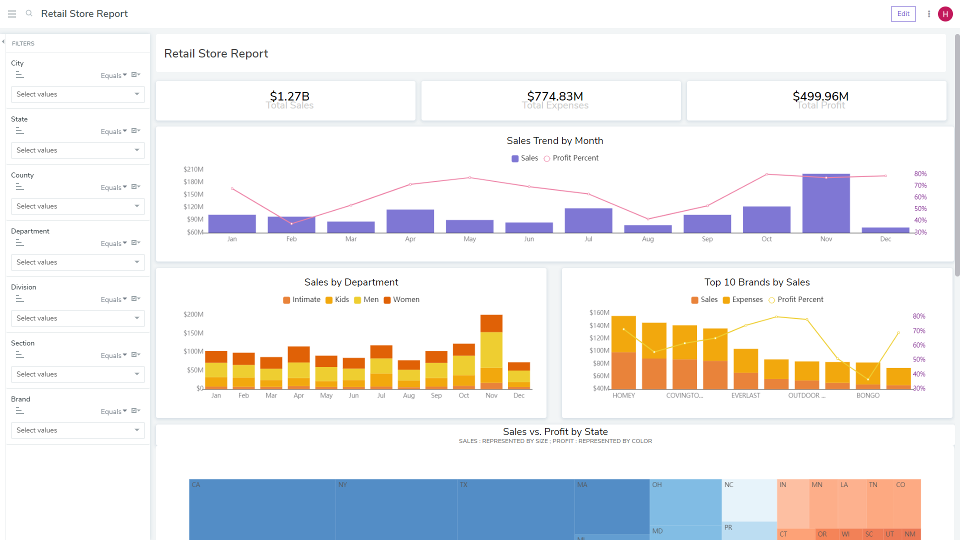 bipp's dashboards are interactive and can act like data applications. They drive quick and accurate decision-making as users can monitor and measure performance in real time and provide focus on organizational or team KPIs